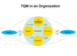 Steps In Flowcharting A Process In Total Quality Management