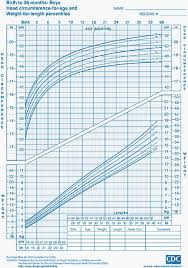 head cirference for age and weight for length percentiles chart for boys from birth to 36 months of age source cdc to view larger image