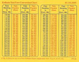 Mumbai Taxi Fare Chart 2017 29 Described Calcutta Taxi Fare Chart