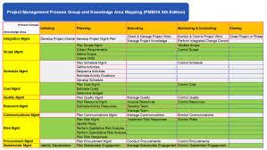 Pmbok 6th Edition Process Groups Chart Bedowntowndaytona Com