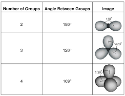 Bond Shapes And Angles Chart Chapter 6 Molecular Structure