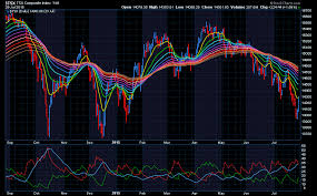 After Market Stock Charts Stockcharts Com Advanced Financial Charts Technical