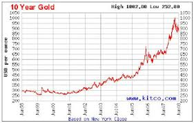 Invest Gold In Malaysia Through Public Bank