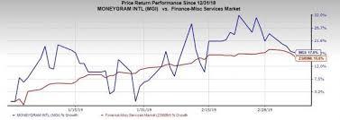 Moneygram Up 17 Ytd After Down 84 In 2018 Whats Next
