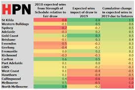 Projected Strength Of Schedule For The 2019 Afl Season Hpn