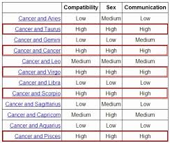 Zodiac Friendship Compatibility Chart Paradigmatic Pisces Zodiac Sign Compatibility Chart Pisces