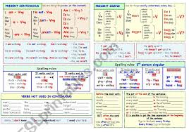 Grammar In Charts Present Continuous Present Simple Past