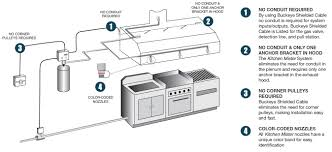 Kitchen Exhaust System Design Buckeye Kitchen Mister Fire Suppression Systems Monroe