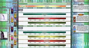 Maxi Grow Feeding Chart Bio Bizz Feeding Chart Archive Thctalk Com Cannabis