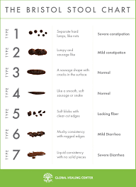 Stool Movement Chart What The Bristol Stool Scale Tells You About Your Poop