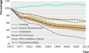 primary prevention and risk factor reduction in coronary heart  fig 3 predicted and observed reduction % in coronary heart disease mortality in women aged 35 64 years 1972 2012