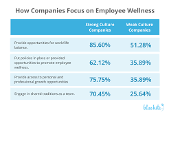 research reveals characteristics of companies strong culture employee wellness in companies