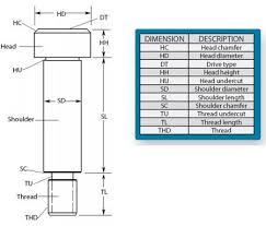 Bolt Screw Chart Shoulder Screws Selection Guide Engineering360