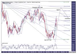 Cocoa Commodity Chart Cocoa Commodities Trading Analysis The Market Oracle