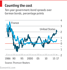 Italy Germany 10 Year Bond Spread Chart Why Are American Bond Yields Higher Than Europes The