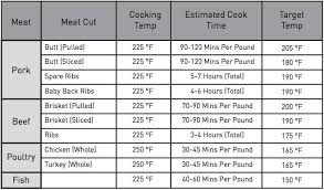 Venison Temperature Chart Smoking Time In An Electric Smoker Char Broil