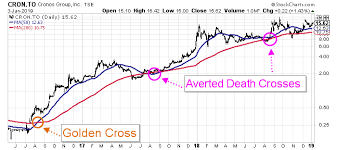 Cron Stock Chart Why Cron Stock Is Likely To Outperform Other Marijuana