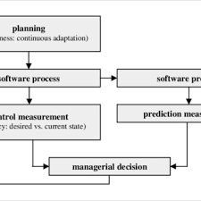 Planning And Control In Software Development Download Scientific