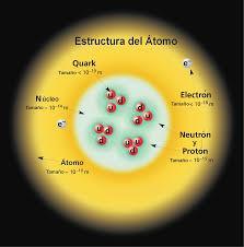 Resultado de imagen de El Modelo Estándar de la Física de Partículas