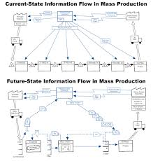 Mass Production Flow Chart Information Flow Lean Made Simple Zeeshan Syed