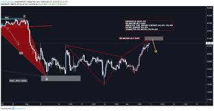 Cadjpy H4 Chart Chartreaderpro