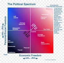 Color Spectrum Chart Political Color Spectrum Chart Political Spectrum Hd Png