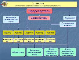 Структура КСП СК Официальный сайт Контрольно счетной палаты  Структура КСП СК