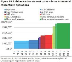 Lithium Price Chart 10 Years Lithium Prices To Stay High To 2024 Ubs
