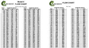 Pitot Pressure Conversion Chart Hydrant Flow Test Chart Calculator Water Flow Test Chart