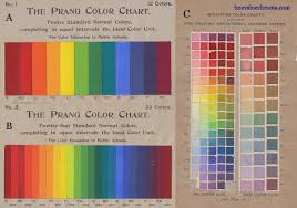 Chromatics Colour Chart The Dimensions Of Colour Traditional Colour Wheel