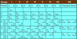 Mendeleev s periodic table Periodic Classification of Elements ...