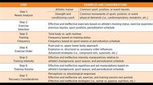 Designing A Training Program Example Steps In Program Design Advanced Strength Training And