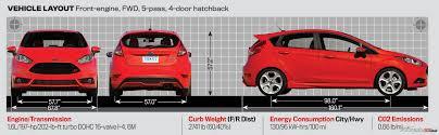 VWVortex.com - The reason I want a Fiesta ST over Focus ST? The ...