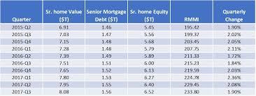 Reverse Mortgage Age Chart Senior Home Equity Grew By 121 Billion In Third Quarter Nrmla