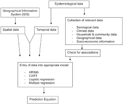 Flow Chart Process For Data Incorporation In Dengue Fever