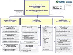 Doe Office Of Science Org Chart Office Of Environmental Management Em Organization Chart