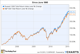Russell 3000 Index Fund Chart What Is The Russell 1000 Index The Motley Fool