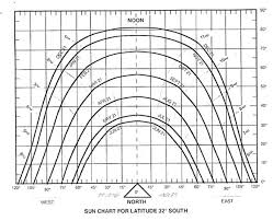 Solar Noon Chart See Information Portal Technologies Building