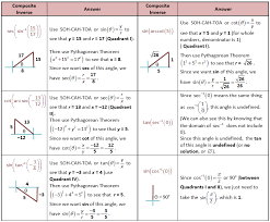 composite inverse trig functions non special angles