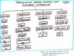 math algebra tree map translating verbal phrases into algebraic expressions