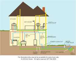 drain cleaning cleveland mr rooter cleveland Roto-Rooter Cartoon at Roto Rooter Switch Wiring Diagram