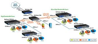 ethernet switching netcomworks com how to setup a network switch and router at Home Network Diagram With Switch And Router