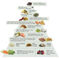 Diet Chart Uric Acid Gout Diet Plan Styles At Life