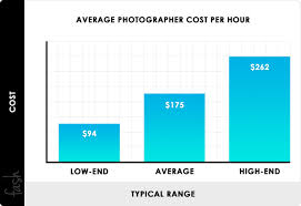 Photographer Chart 2019 Photography Pricing Charges Hourly Rates Price List