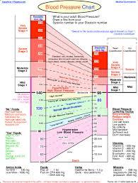 Pdf Blood Pressure Chart Chepora Cun Academia Edu