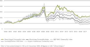 Rogers Commodity Index Chart Picard Angsts Commodities Expertise Has Been Beating The