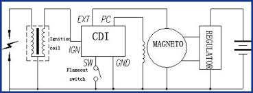 made in motorcycle spare parts gy6 motorcycle 12v cdi unit wire diagram made in motorcycle spare parts gy6 motorcycle 12v cdi unit