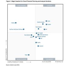 Gartner Chart 2018 2018 Gartner Magic Quadrant For Cloud Financial Planning And