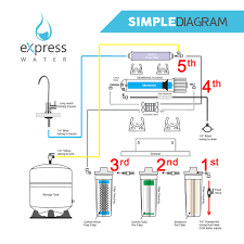 Home Drinking Water How Does A Reverse Osmosis Water Filtration System Works