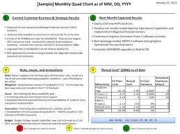 Ppt Sample Monthly Quad Chart As Of Mm Dd Yyyy